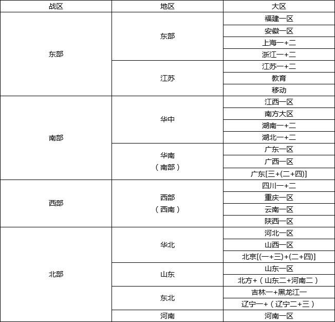 cf合区列表2019四大战区