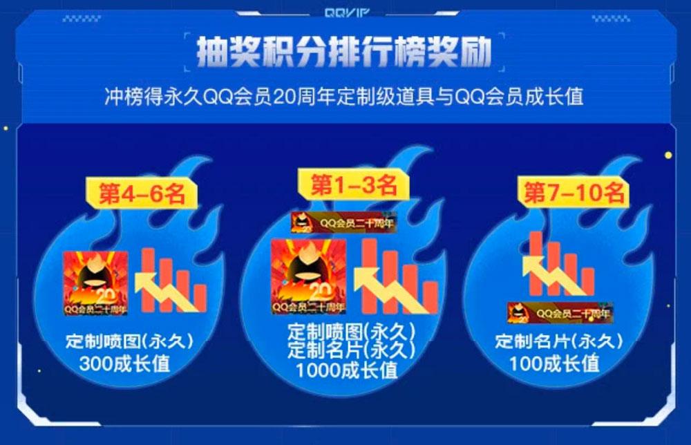CF活动赢QQ会员20周年定制喷图名片